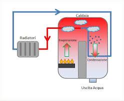 Funzionamento Caldaie a condensazione