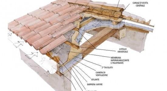 come calcolare la pendenza di un tetto