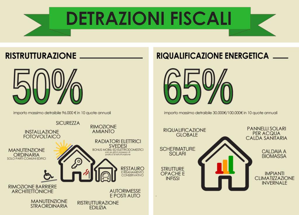 detrazioni-fiscali