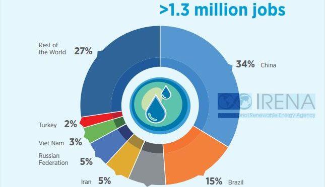 i dati di irena sulle rinnovabili