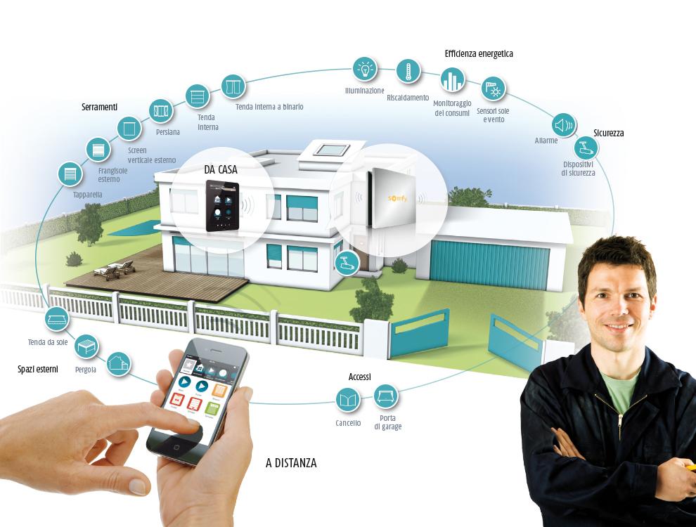 impianti antifurto + sistema di domotica wireless