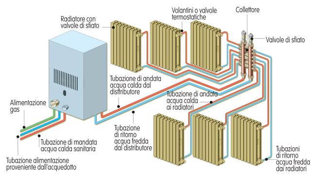 impianti di riscaldamento