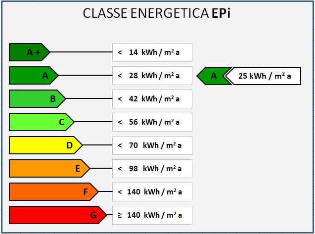 indice di prestazione energetica edifici
