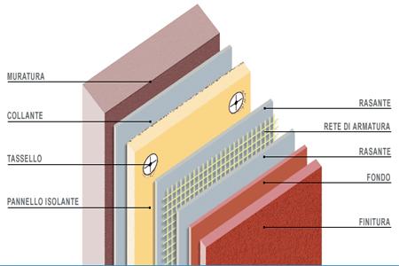 Isolamento termico costi e risparmio energetico - Sistema cappotto interno ...