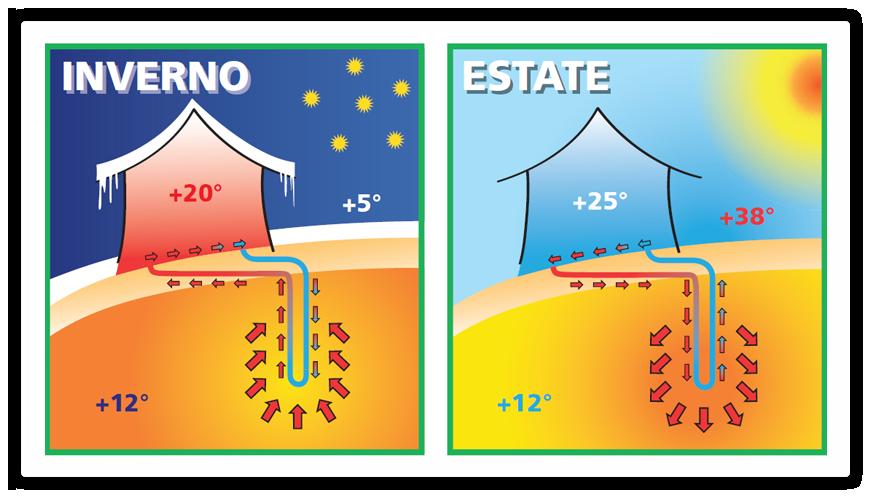 riscaldamento geotermico