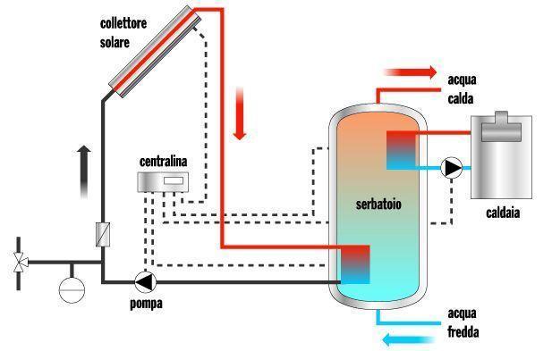 Come Funziona Un Pannello Solare Termico Wikipedia : Come funziona un collettore solare impianto